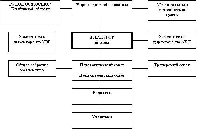 Структура управления школой